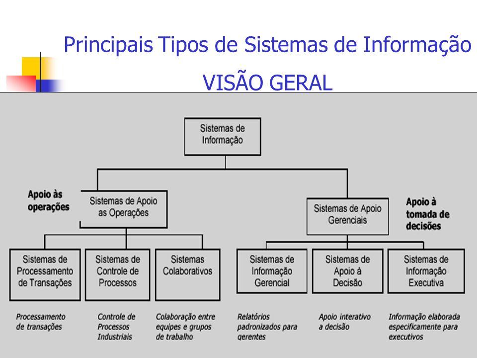 Principais Tipos de Sistemas de Informação