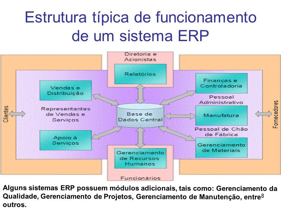 Estrutura típica de funcionamento de um sistema ERP