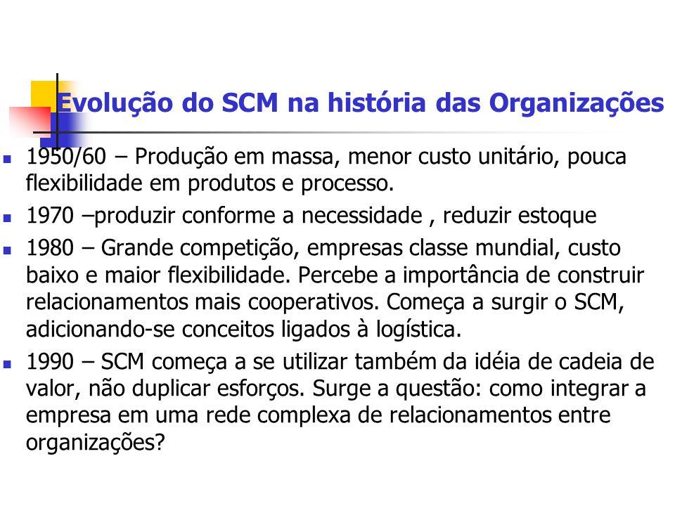Evolução do SCM na história das Organizações