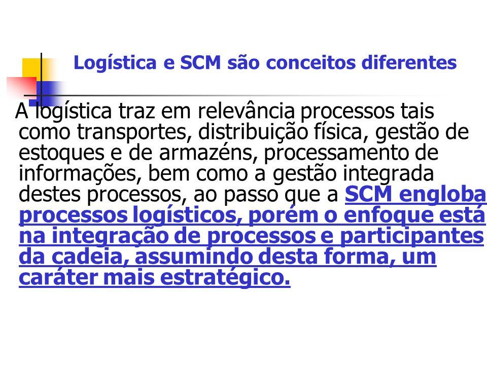 Logística e SCM são conceitos diferentes