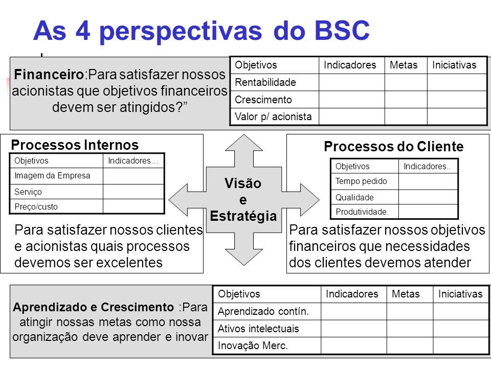 As 4 perspectivas do BSC Visão e Estratégia