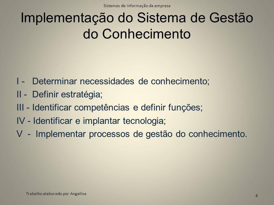 Implementação do Sistema de Gestão do Conhecimento