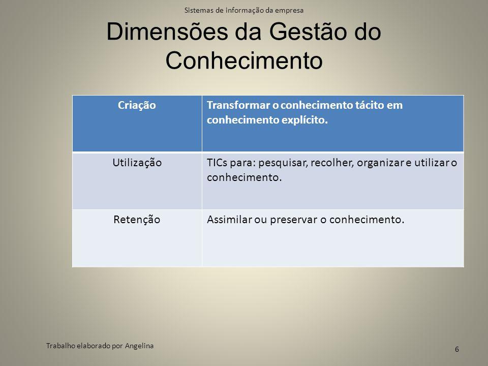 Dimensões da Gestão do Conhecimento