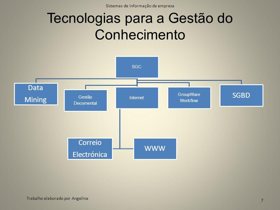 Tecnologias para a Gestão do Conhecimento