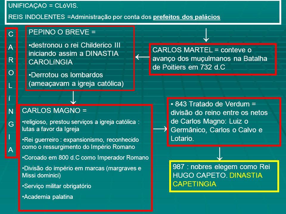 UNIFICAÇAO = CLóVIS. REIS INDOLENTES =Administração por conta dos prefeitos dos palácios. ↓ PEPINO O BREVE =