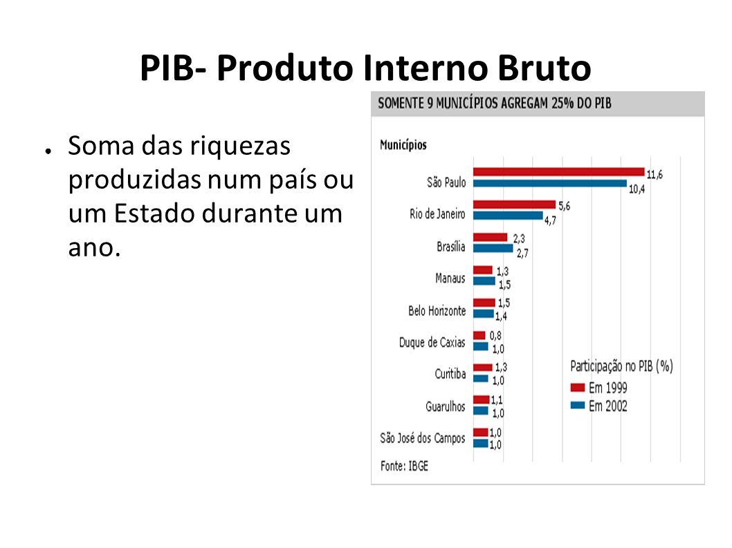 PIB- Produto Interno Bruto