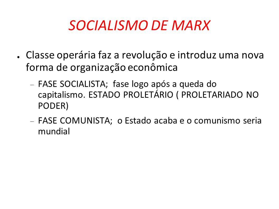 SOCIALISMO DE MARX Classe operária faz a revolução e introduz uma nova forma de organização econômica.