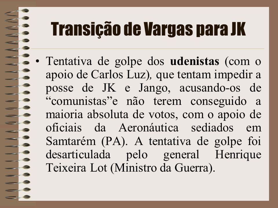 Transição de Vargas para JK
