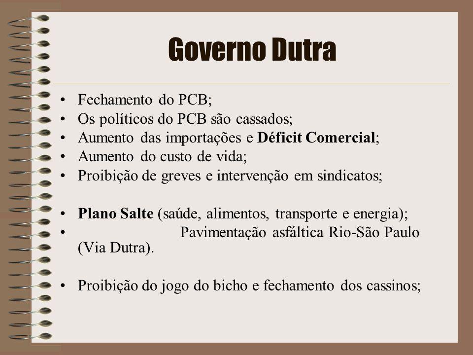 Governo Dutra Fechamento do PCB; Os políticos do PCB são cassados;