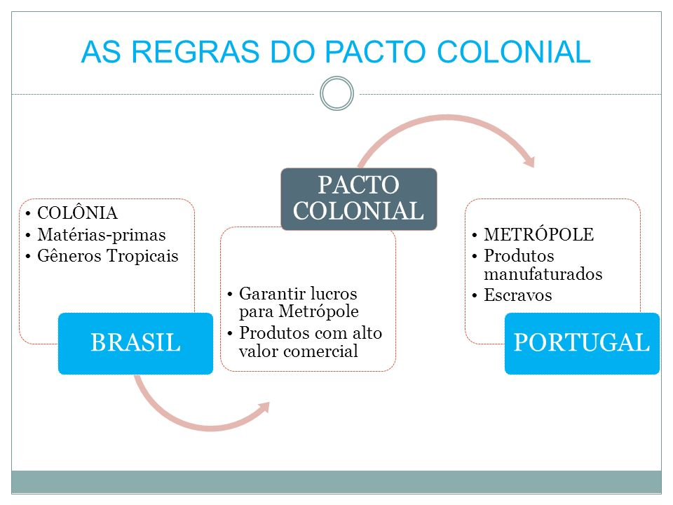 AS REGRAS DO PACTO COLONIAL