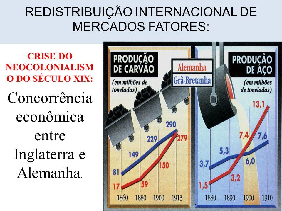 REDISTRIBUIÇÃO INTERNACIONAL DE MERCADOS FATORES: