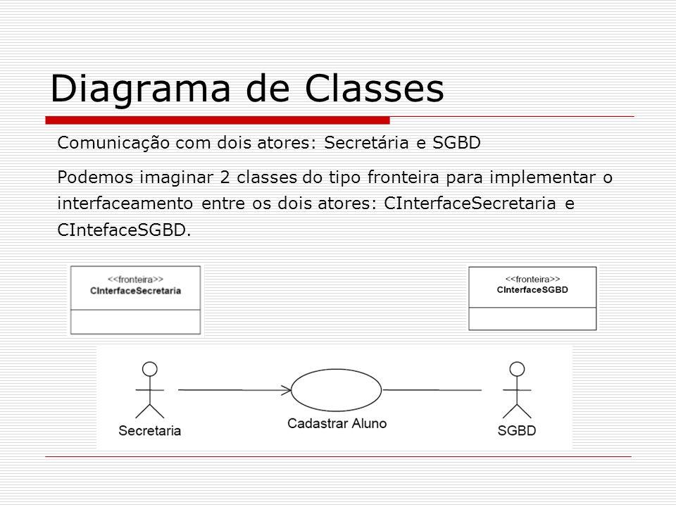 Diagrama de Classes Comunicação com dois atores: Secretária e SGBD