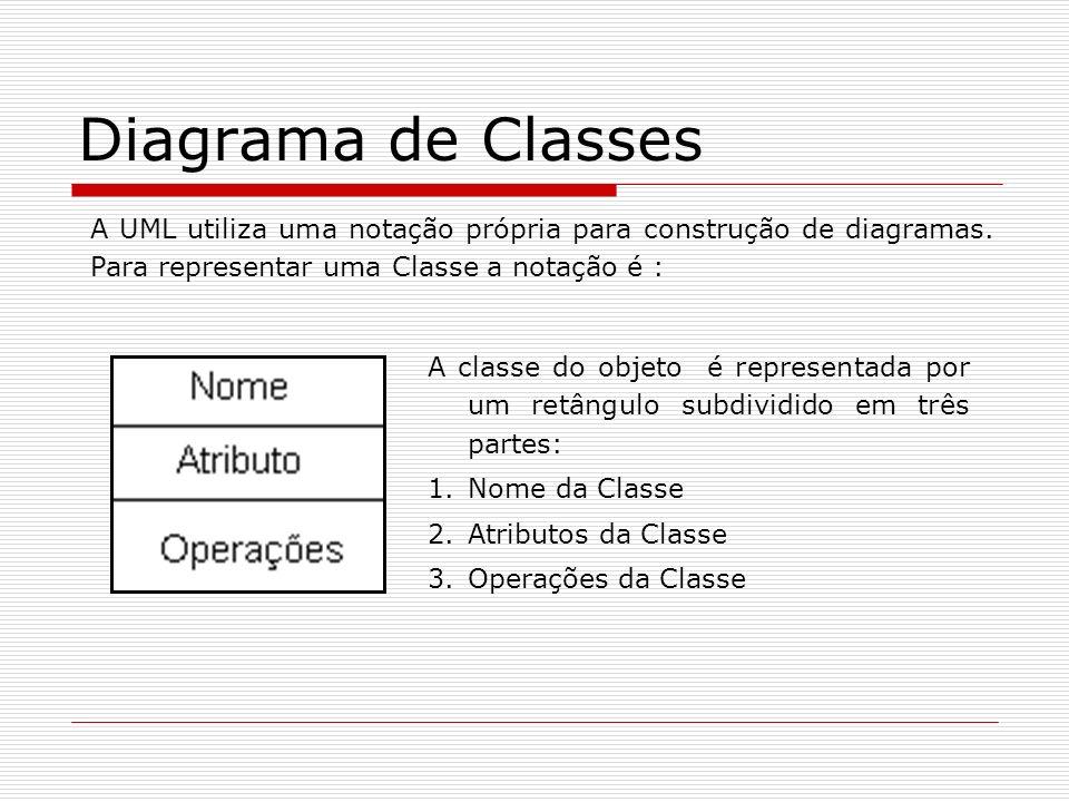 Diagrama de Classes A UML utiliza uma notação própria para construção de diagramas. Para representar uma Classe a notação é :