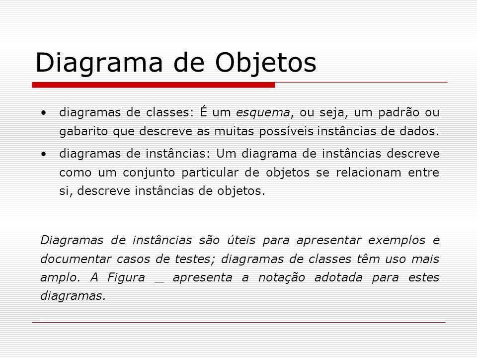 Diagrama de Objetos diagramas de classes: É um esquema, ou seja, um padrão ou gabarito que descreve as muitas possíveis instâncias de dados.