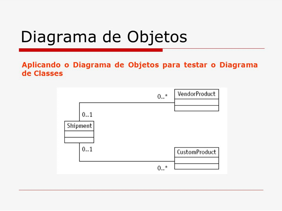 Diagrama de Objetos Aplicando o Diagrama de Objetos para testar o Diagrama de Classes