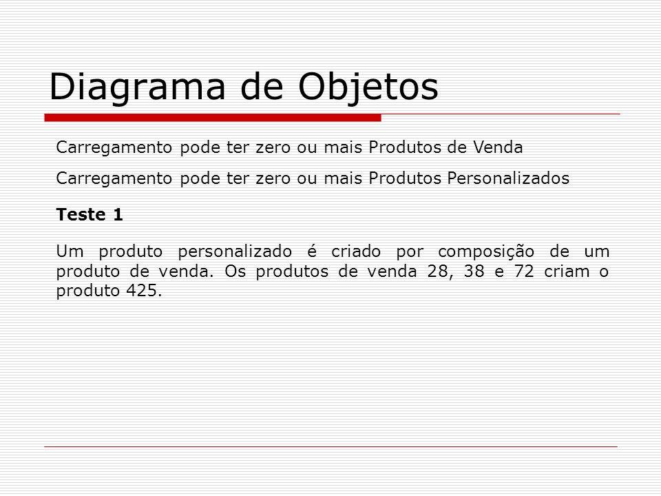 Diagrama de Objetos Carregamento pode ter zero ou mais Produtos de Venda. Carregamento pode ter zero ou mais Produtos Personalizados.