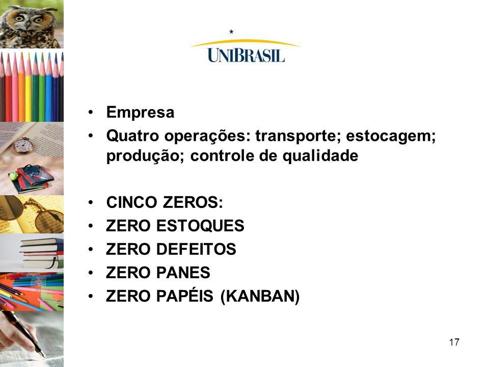 Empresa Quatro operações: transporte; estocagem; produção; controle de qualidade. CINCO ZEROS: ZERO ESTOQUES.