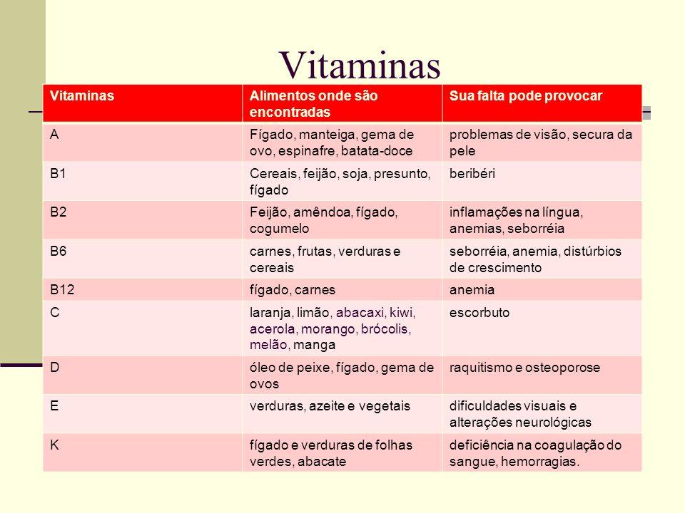 Vitaminas Vitaminas Alimentos onde são encontradas