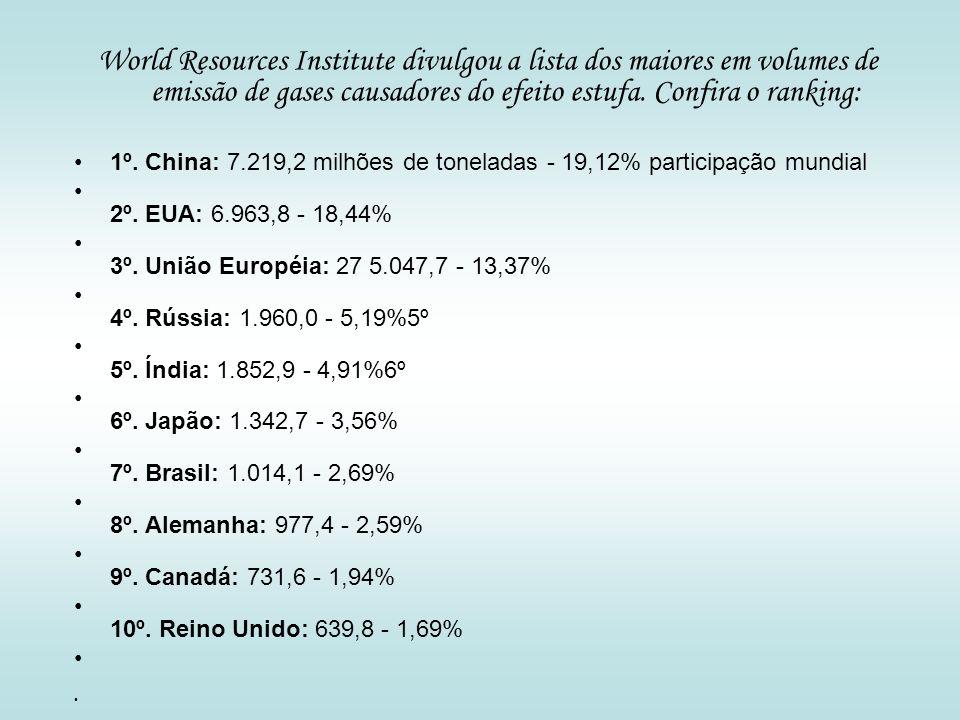World Resources Institute divulgou a lista dos maiores em volumes de emissão de gases causadores do efeito estufa. Confira o ranking: