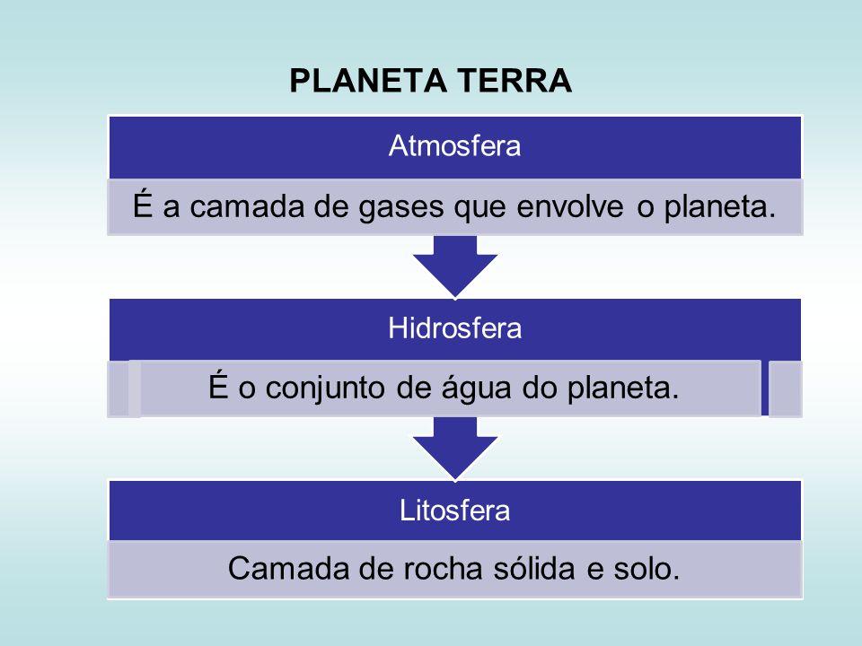 PLANETA TERRA Atmosfera É a camada de gases que envolve o planeta.