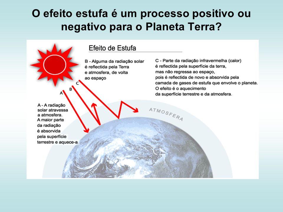 O efeito estufa é um processo positivo ou negativo para o Planeta Terra
