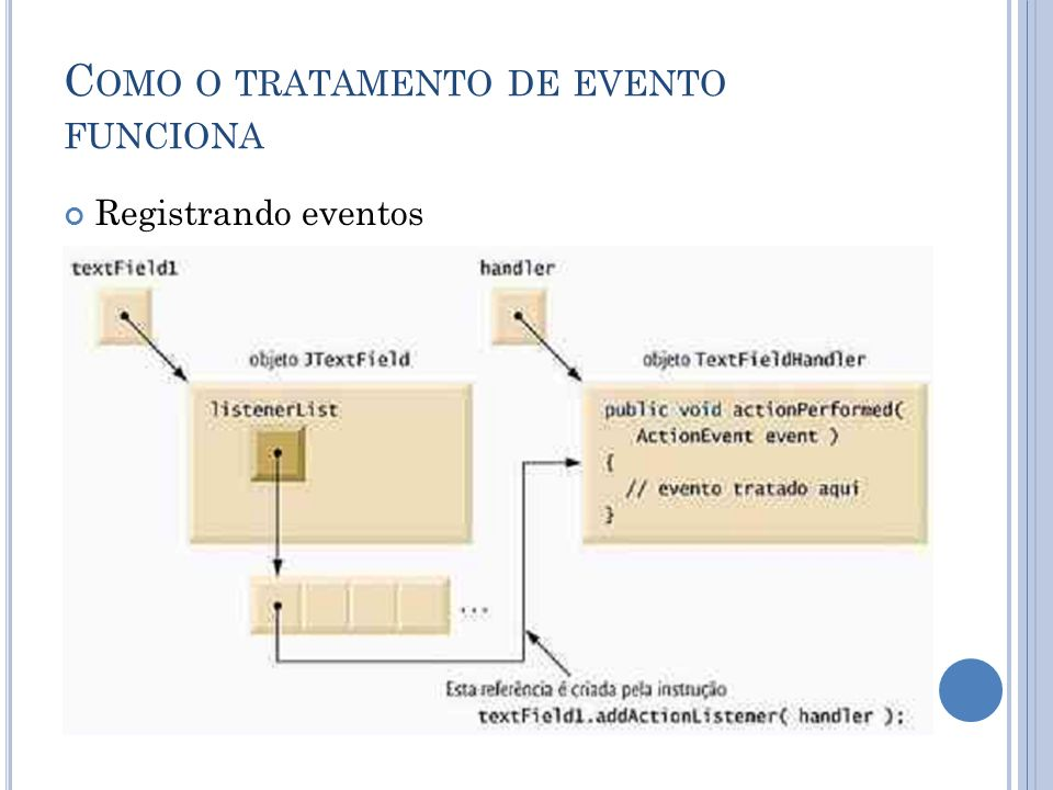 Como o tratamento de evento funciona