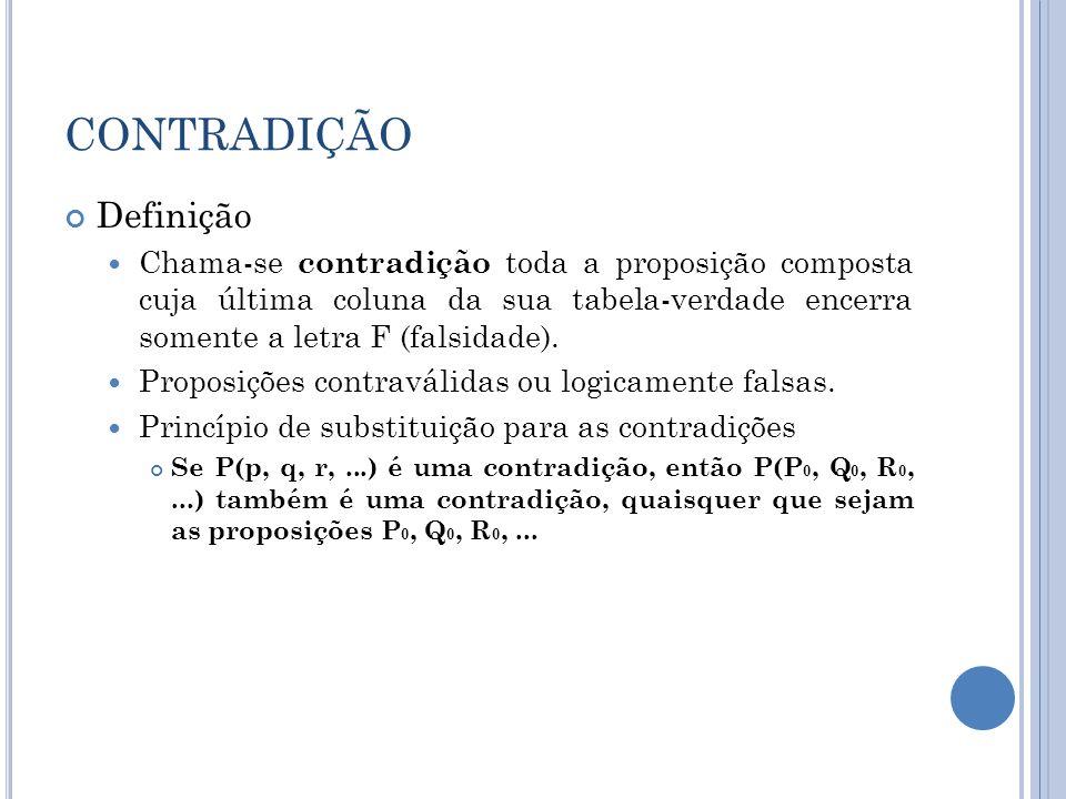 CONTRADIÇÃO Definição