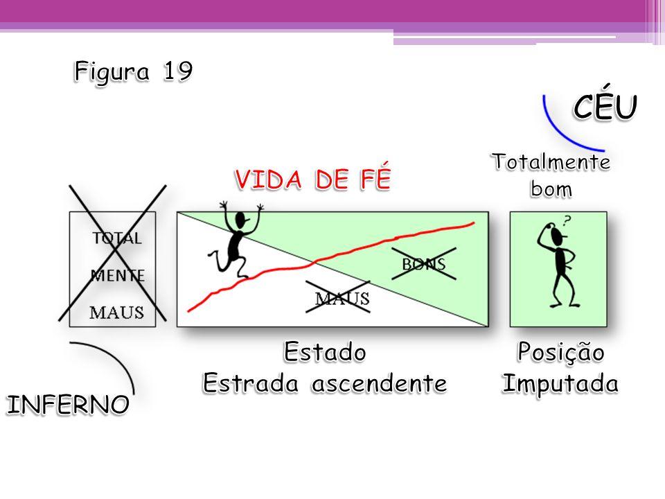 CÉU Figura 19 VIDA DE FÉ Estado Estrada ascendente Posição Imputada