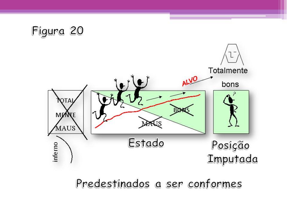 Figura 20 Estado Posição Imputada Predestinados a ser conformes