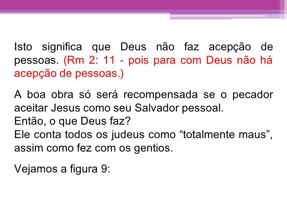 Isto significa que Deus não faz acepção de pessoas