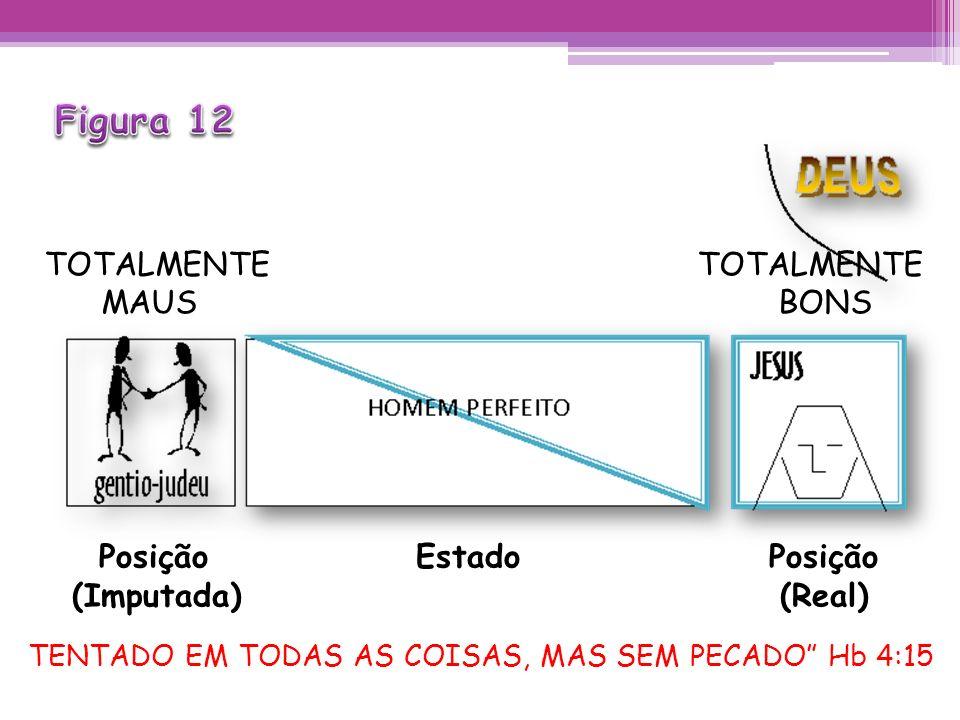 Figura 12 TOTALMENTE TOTALMENTE MAUS BONS Posição Estado Posição