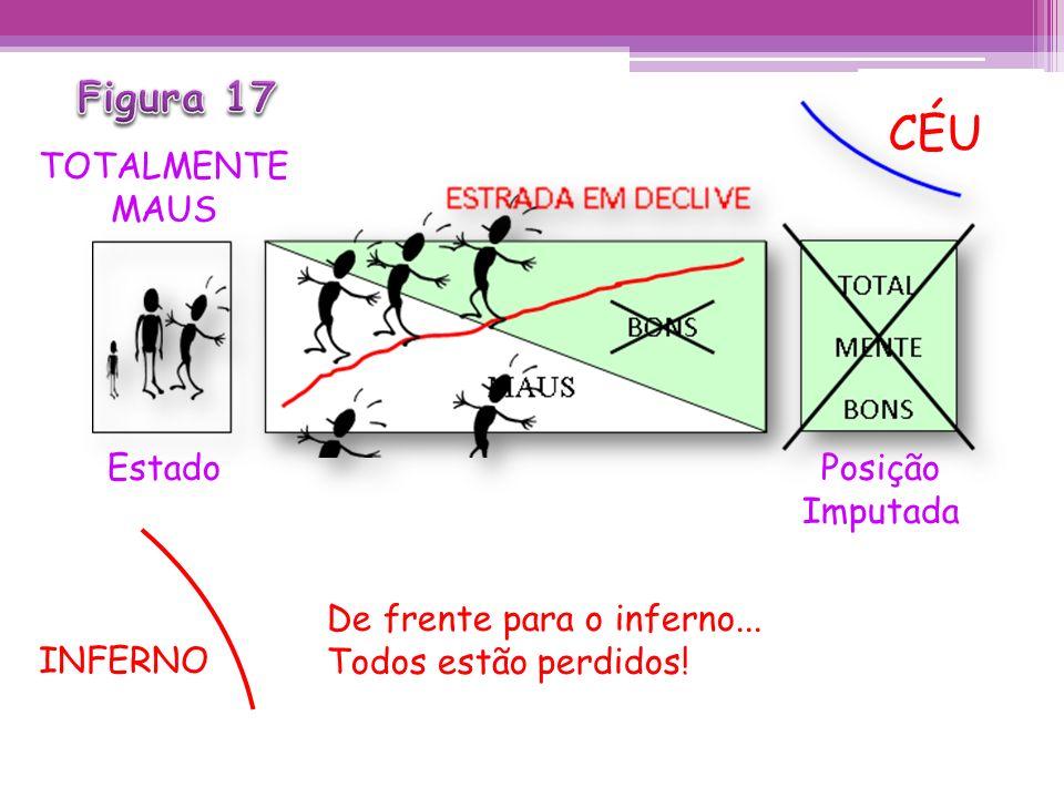 CÉU Figura 17 TOTALMENTE MAUS Estado Posição Imputada