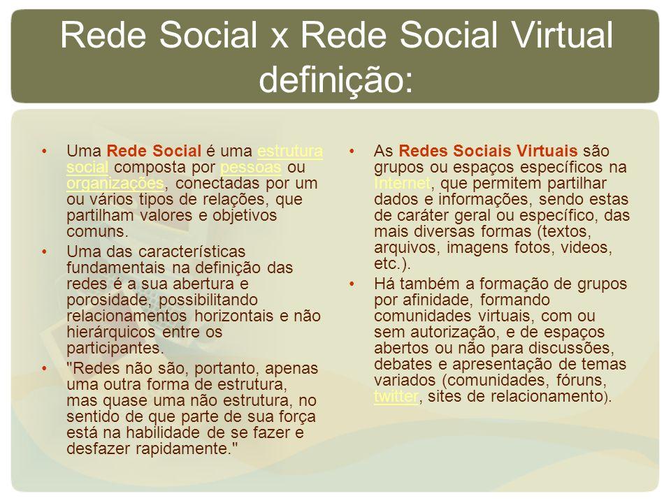 Rede Social x Rede Social Virtual definição: