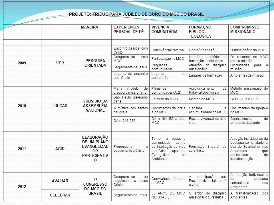 PROJETO: TRÍDUO PARA JUBILEU DE OURO DO MCC DO BRASIL