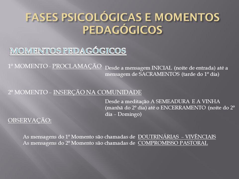 FASES PSICOLÓGICAS E MOMENTOS PEDAGÓGICOS