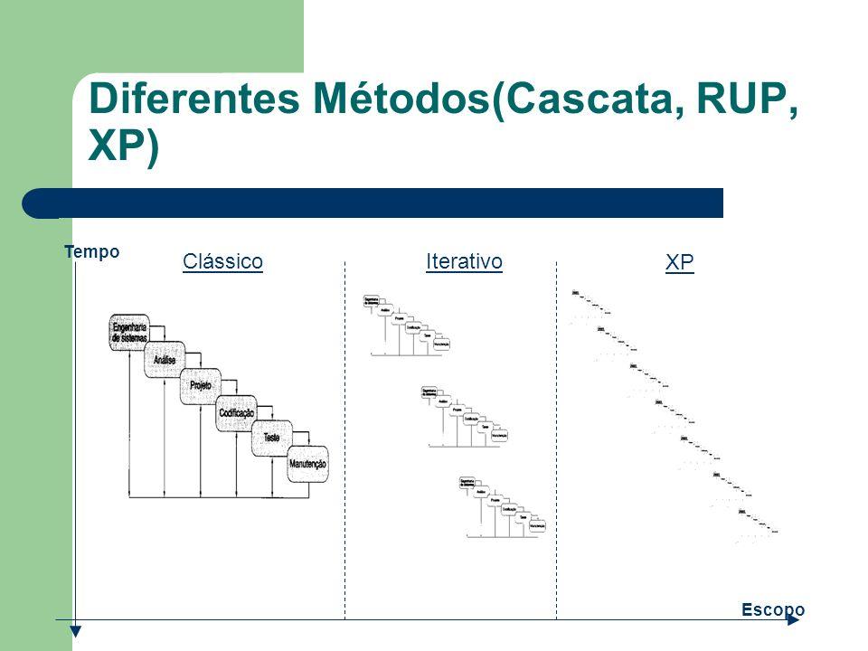 Diferentes Métodos(Cascata, RUP, XP)