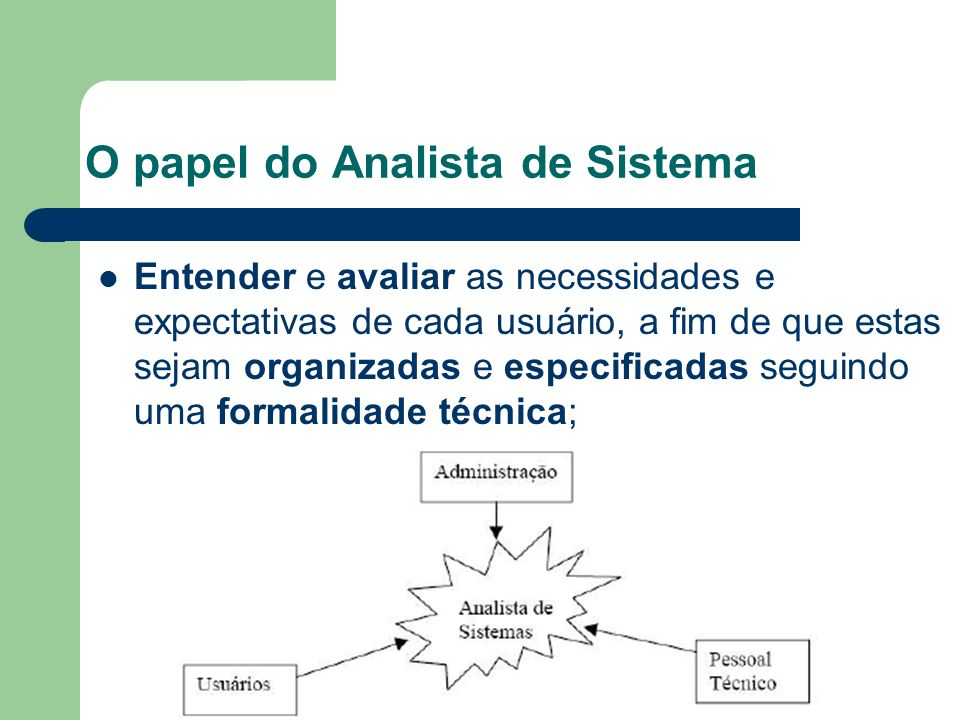 O papel do Analista de Sistema