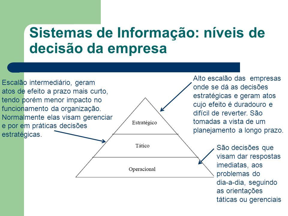 Sistemas de Informação: níveis de decisão da empresa