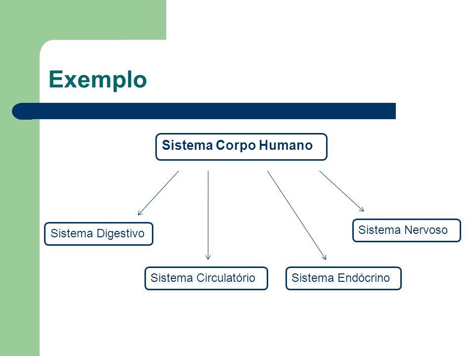 Exemplo Sistema Corpo Humano Sistema Nervoso Sistema Digestivo