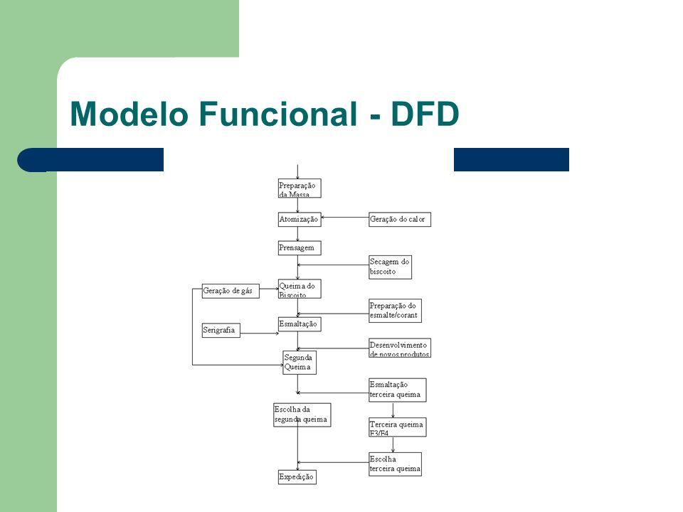 Modelo Funcional - DFD