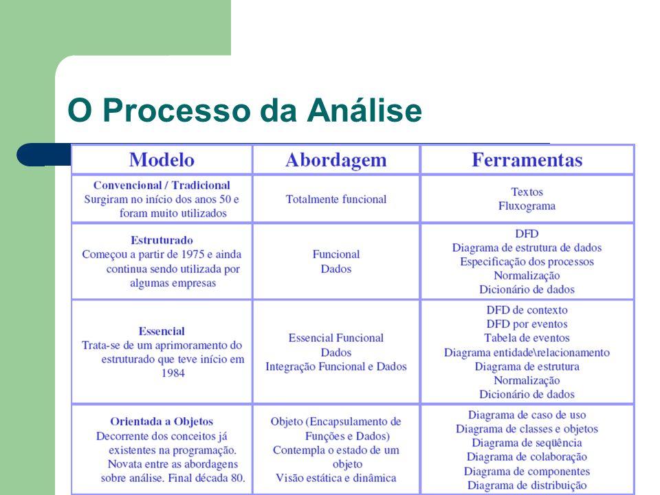 O Processo da Análise