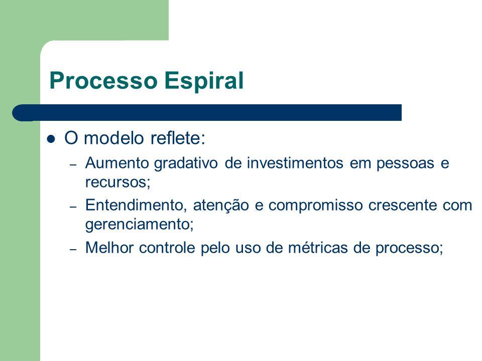 Processo Espiral O modelo reflete: