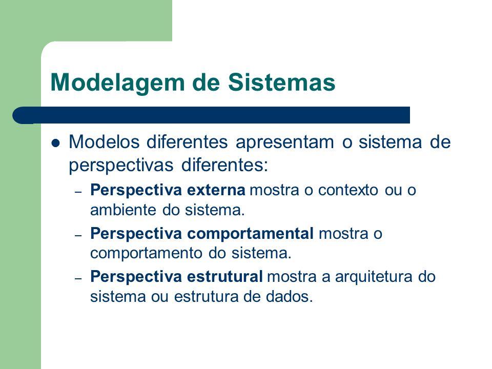 Modelagem de Sistemas Modelos diferentes apresentam o sistema de perspectivas diferentes: