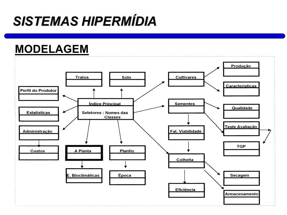SISTEMAS HIPERMÍDIA MODELAGEM