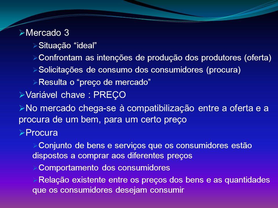 Mercado 3 Variável chave : PREÇO