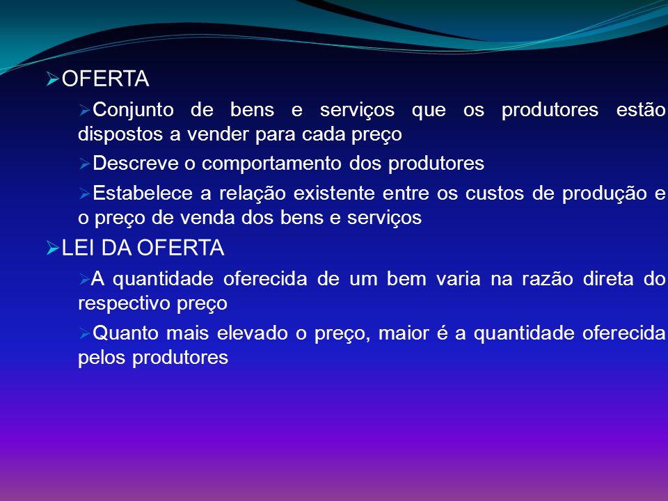 OFERTA Conjunto de bens e serviços que os produtores estão dispostos a vender para cada preço. Descreve o comportamento dos produtores.
