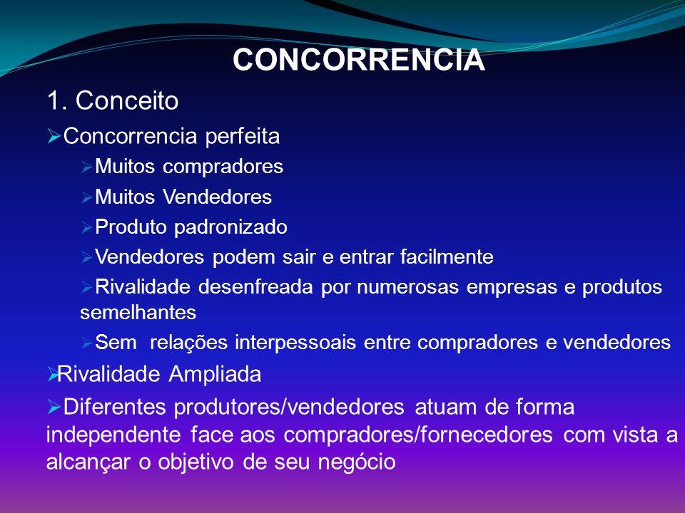 CONCORRENCIA 1. Conceito Concorrencia perfeita Rivalidade Ampliada