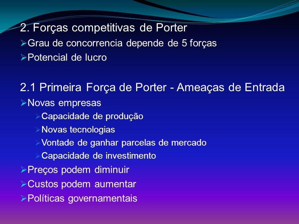 2. Forças competitivas de Porter