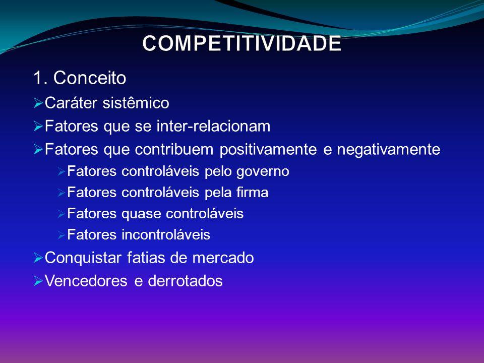 COMPETITIVIDADE 1. Conceito Caráter sistêmico