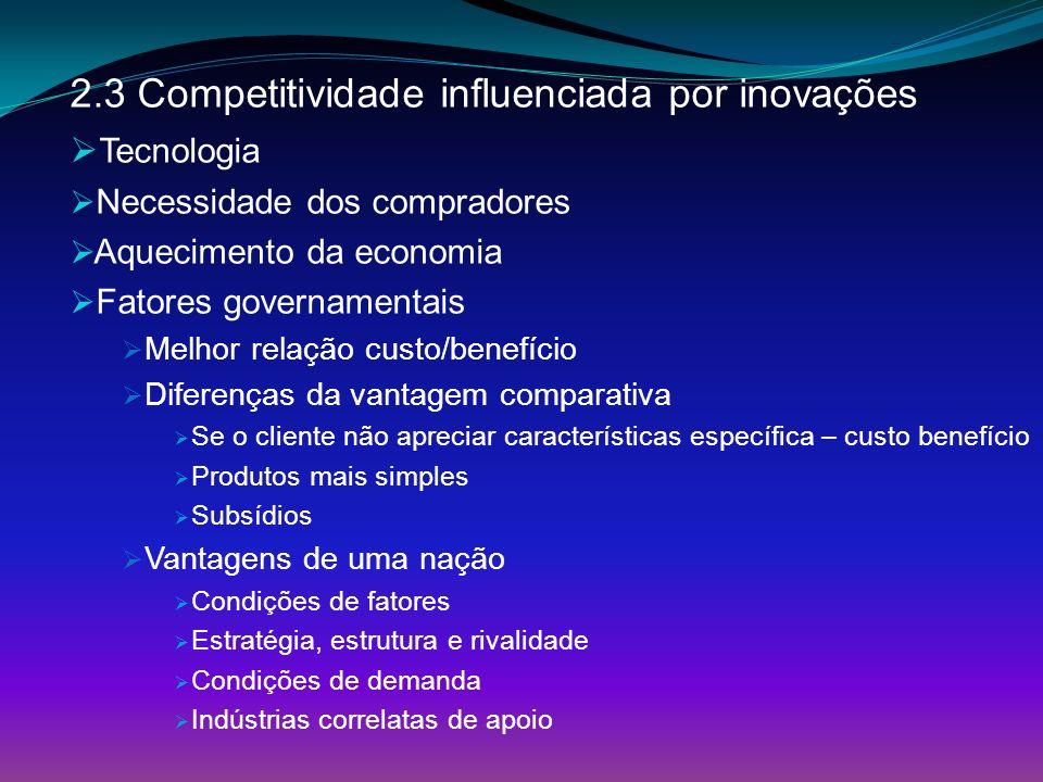 2.3 Competitividade influenciada por inovações